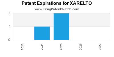 New patent for Janssen Pharms drug XARELTO