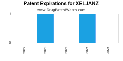 Drug patent expirations by year for XELJANZ