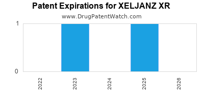 Drug patent expirations by year for XELJANZ XR