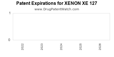 drug patent expirations by year for XENON XE 127