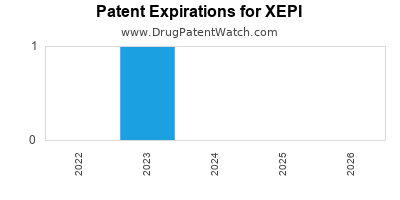 Drug patent expirations by year for XEPI