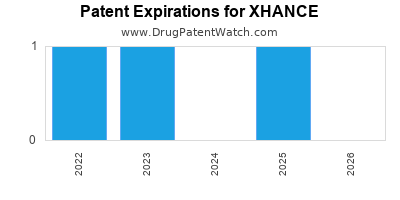 Drug patent expirations by year for XHANCE