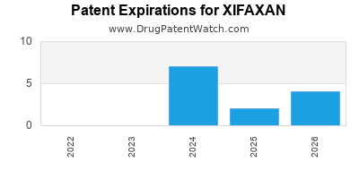 drug patent expirations by year for XIFAXAN