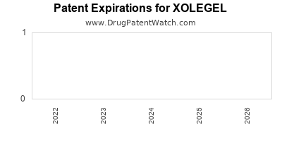Drug patent expirations by year for XOLEGEL