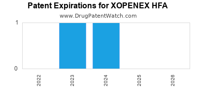 drug patent expirations by year for  XOPENEX HFA