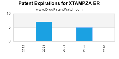 Drug patent expirations by year for XTAMPZA ER