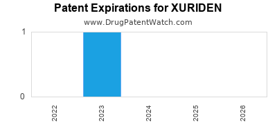 Drug patent expirations by year for XURIDEN