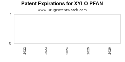 Drug patent expirations by year for XYLO-PFAN