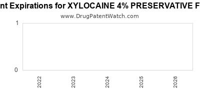 drug patent expirations by year for XYLOCAINE 4% PRESERVATIVE FREE