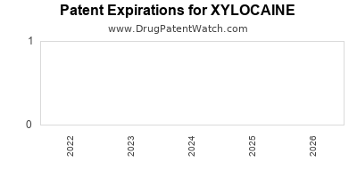 Drug patent expirations by year for XYLOCAINE