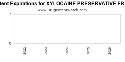 Drug patent expirations by year for XYLOCAINE PRESERVATIVE FREE