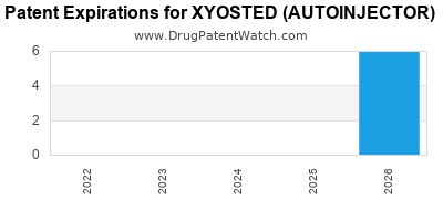 Drug patent expirations by year for XYOSTED (AUTOINJECTOR)