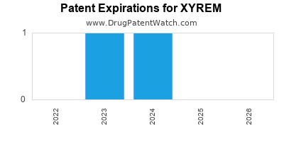 drug patent expirations by year for XYREM