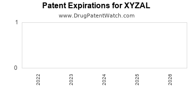 Drug patent expirations by year for XYZAL