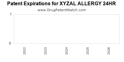Drug patent expirations by year for XYZAL ALLERGY 24HR