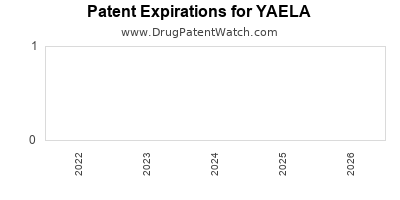 Drug patent expirations by year for YAELA