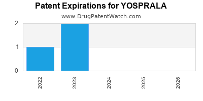 drug patent expirations by year for YOSPRALA
