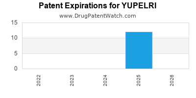 Drug patent expirations by year for YUPELRI
