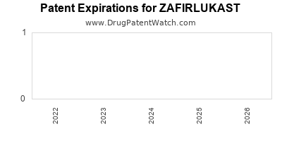 drug patent expirations by year for ZAFIRLUKAST