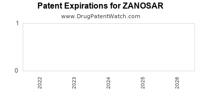 Drug patent expirations by year for ZANOSAR