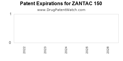 drug patent expirations by year for ZANTAC 150