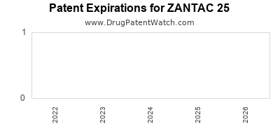 drug patent expirations by year for ZANTAC 25