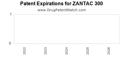 Drug patent expirations by year for ZANTAC 300