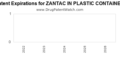 Drug patent expirations by year for ZANTAC IN PLASTIC CONTAINER