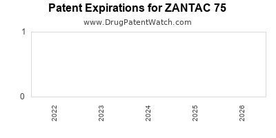 Drug patent expirations by year for ZANTAC 75
