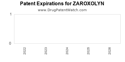 Drug patent expirations by year for ZAROXOLYN
