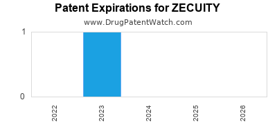 drug patent expirations by year for ZECUITY