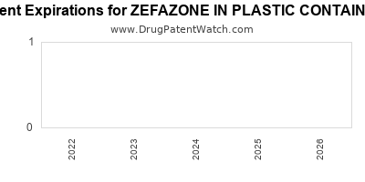 drug patent expirations by year for ZEFAZONE IN PLASTIC CONTAINER