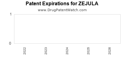 Drug patent expirations by year for ZEJULA