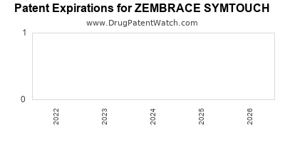 drug patent expirations by year for ZEMBRACE SYMTOUCH