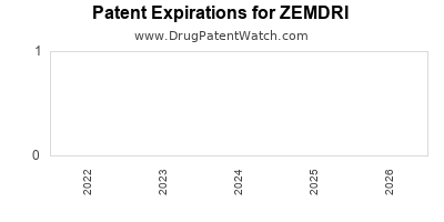 Drug patent expirations by year for ZEMDRI