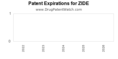 drug patent expirations by year for ZIDE