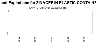 Drug patent expirations by year for ZINACEF IN PLASTIC CONTAINER
