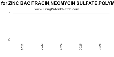 Drug patent expirations by year for ZINC BACITRACIN,NEOMYCIN SULFATE,POLYMYXIN B SULFATE