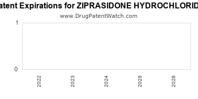 drug patent expirations by year for ZIPRASIDONE HYDROCHLORIDE