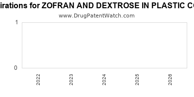 drug patent expirations by year for ZOFRAN AND DEXTROSE IN PLASTIC CONTAINER