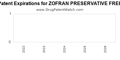 drug patent expirations by year for ZOFRAN PRESERVATIVE FREE