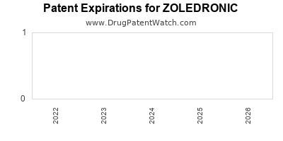 Drug patent expirations by year for ZOLEDRONIC