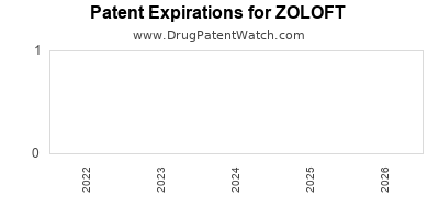 Drug patent expirations by year for ZOLOFT