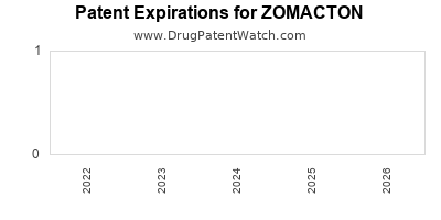 Drug patent expirations by year for ZOMACTON