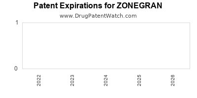 Drug patent expirations by year for ZONEGRAN