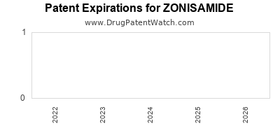 Drug patent expirations by year for ZONISAMIDE