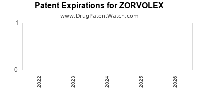 Drug patent expirations by year for ZORVOLEX