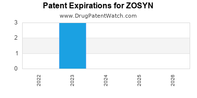 Drug patent expirations by year for ZOSYN