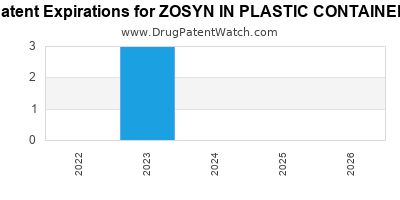 Drug patent expirations by year for ZOSYN IN PLASTIC CONTAINER