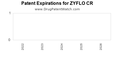 drug patent expirations by year for ZYFLO CR